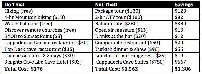 Cappadocia Travel Budget