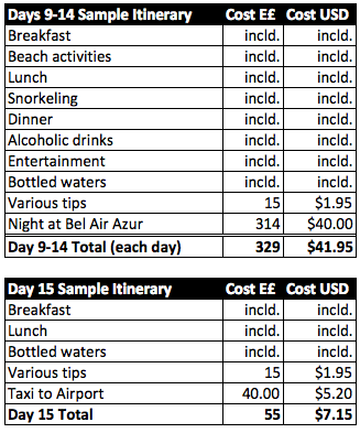 Days 9-14 Sample Itinerary Cost E£ Cost USD Breakfast incld. incld. Beach activities incld. incld. Lunch incld. incld. Snorkeling incld. incld. Dinner incld. incld. Alcoholic drinks incld. incld. Entertainment incld. incld. Bottled waters incld. incld. Various tips 15 $1.95 Night at Bel Air Azur 314 $40.00 Day 9-14 Total (each day) 329 $41.95 Day 15 Sample Itinerary Cost E£ Cost USD Breakfast incld. incld. Lunch incld. incld. Bottled waters incld. incld. Various tips 15 $1.95 Taxi to Airport 40.00 $5.20 Day 15 Total 55 $7.15