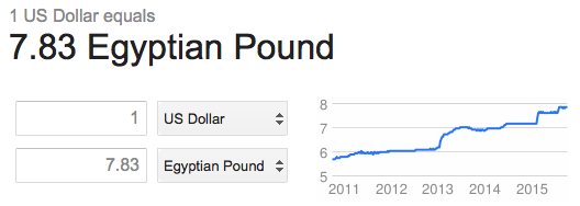 1 Egyptian Pound to US Dollar conversion and rate from 2011 to 2015, showing how affordable Egypt is right now