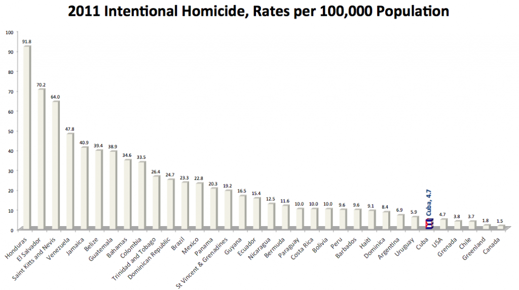 North and South American Homicide Rates from the United Nations Office of Drugs and Crime, 2011