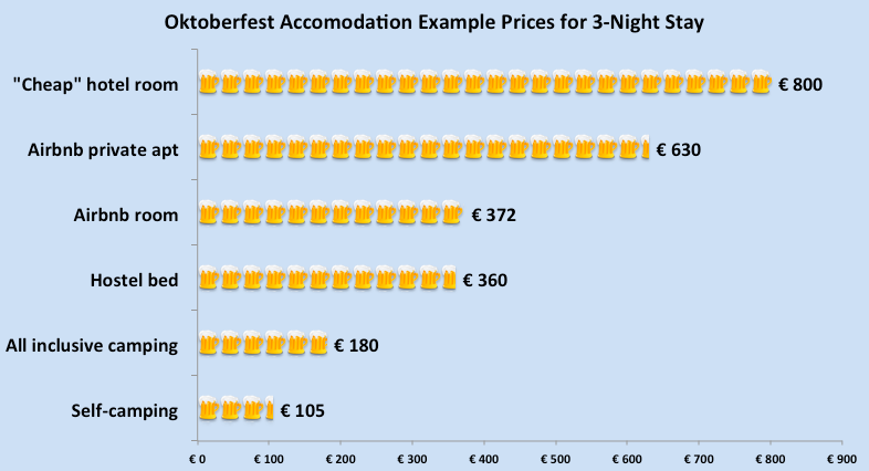 Sample accommodation prices during Oktoberfest compares hotels, hostels, airbnb apartment rentals, all-inclusive camping, and self-camping to show how to do Oktoberfest on a budget
