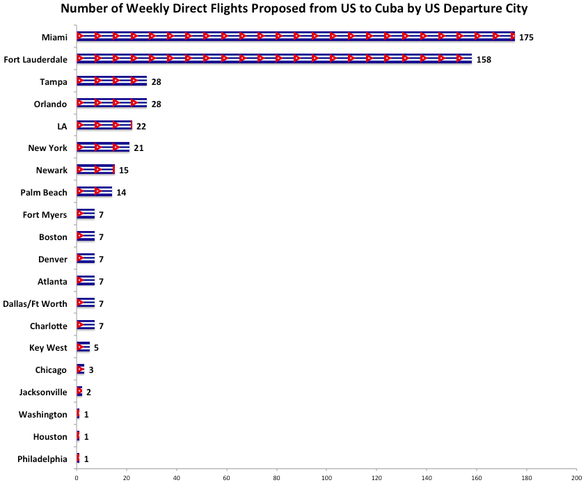 Graph showing proposed commercial flight routes from the US to Cuba: Proposed Direct Flights to Cuba from: Number of Weekly Direct Flights Proposed from US to Cuba by US Departure City Philadelphia 1 Houston 1 Washington 1 Jacksonville 2 Chicago 3 Key West 5 Charlotte 7 Dallas/Ft Worth 7 Atlanta 7 Denver 7 Boston 7 Fort Myers 7 Palm Beach 14 Newark 15 New York 21 LA 22 Orlando 28 Tampa 28 Fort Lauderdale 158 Miami 175