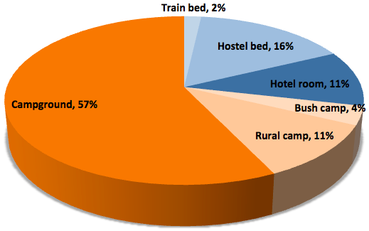 Pie chart that displays the accommodation types during the 56-day Oasis Overland Coast to Coast Nairobi to Cape Town trip: Train bed 2% Hostel bed 16% Hotel room 11% Bush camp 4% Rural camp 11% Campground 57%
