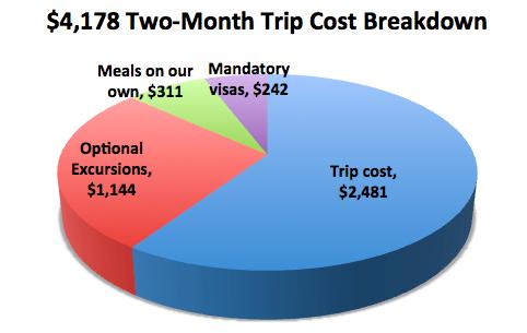 Oasis Overland Coast to Coast trip cost chart