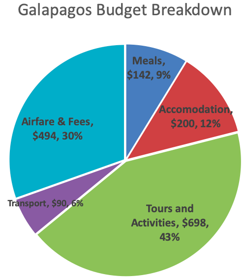 Pie chart of Galapagos budget expense categories