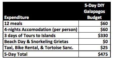 5 Day Galapagos budget in Santa Cruise Puerto Ayora