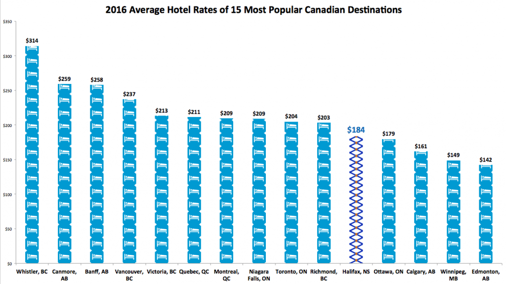 Canada hotel rate price comparison of top 15 most popular Canadian destinations