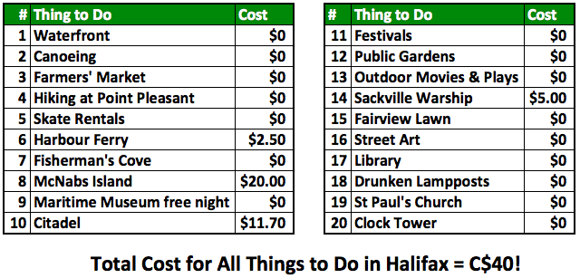 Cheap and free things to do in Halifax Nova Scotia with prices.