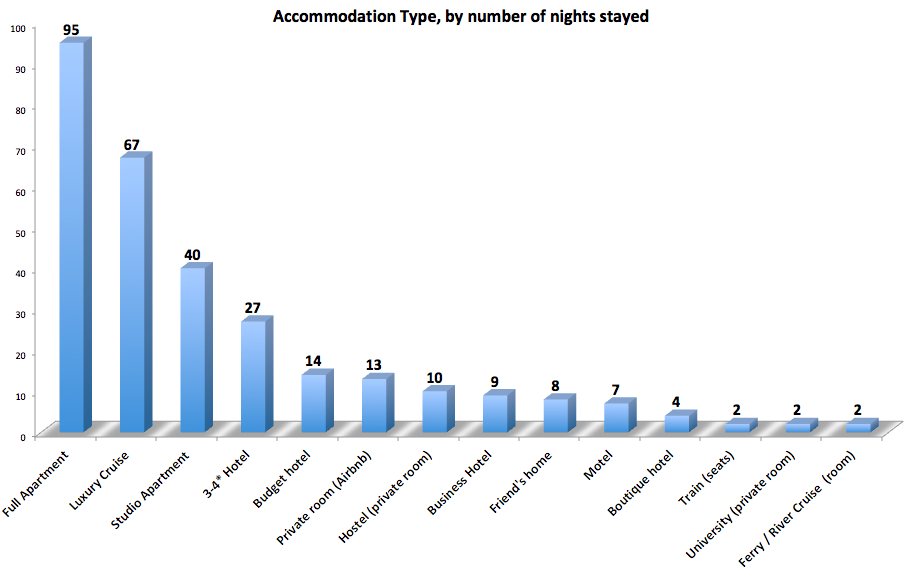 Chart: Accommodation Type used during cheap world cruise