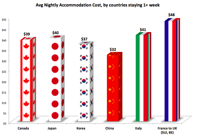 Chart: Accommodation costs by country