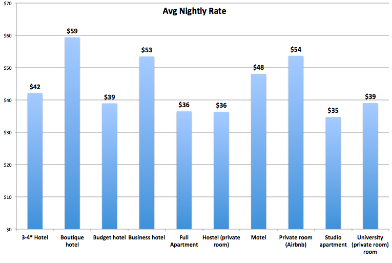 Chart: Nightly Rate of hotel costs by type on round the world trip