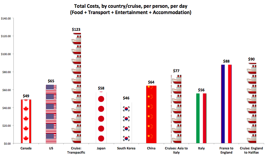 Cheap World cruise per day per person costs by country & cruise