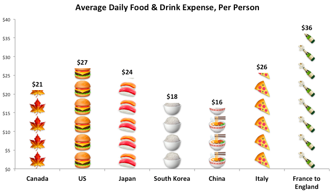 Chart: Eating & Drinking costs during around the world trip