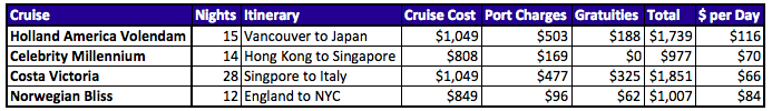 Table: Cruise Costs