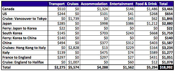 Table: Grand Total Cheap World Cruise Budget