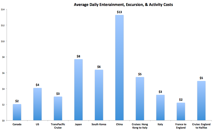 Chart: Entertainment costs