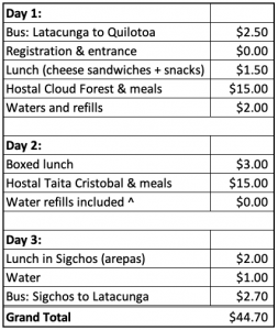 Quilotoa Loop Trek Budget and Prices of hostels, meals, water, and buses